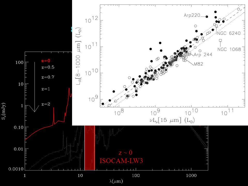 15 mm vs IR 8 1000 microns L[IR] z ~ 0 ISOCAM-LW3